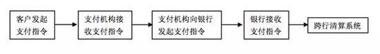 图二 支付机构参与下的支付链条