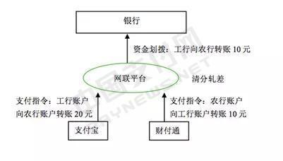 图六 网联平台成立后的集中清算