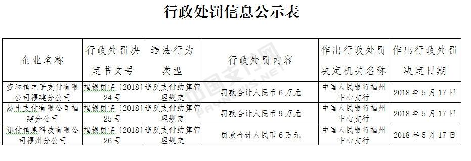 资和信、易生支付、环迅等三家支付机构在福建违规被央行处罚