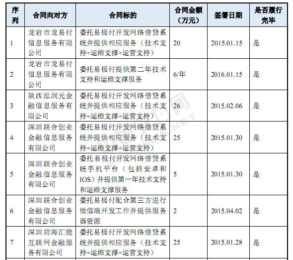 易极付关联公司重庆博恩挂牌新三板 2015年挣了两百多万软件开发费