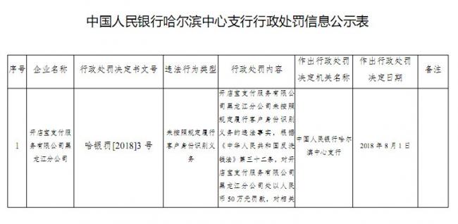 央行新开四张罚单:易通金服、北京银通等支付机构共计被罚84万元