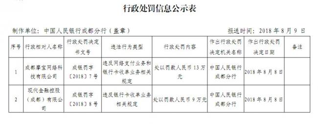 成都摩宝和现代金控违反收单规定 被央行分别罚款13万元和9万元
