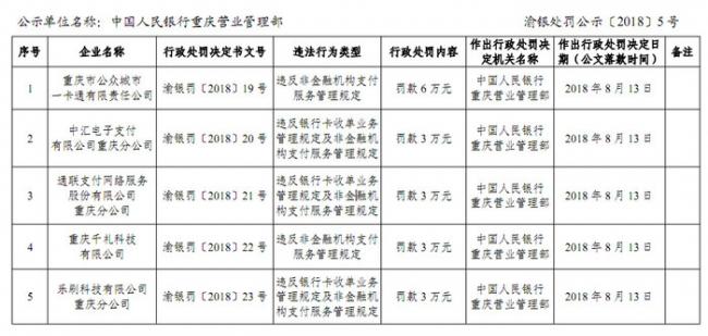 通联乐刷又吃央行罚单 千礼公众通广聚福等预付卡机构被查出违规