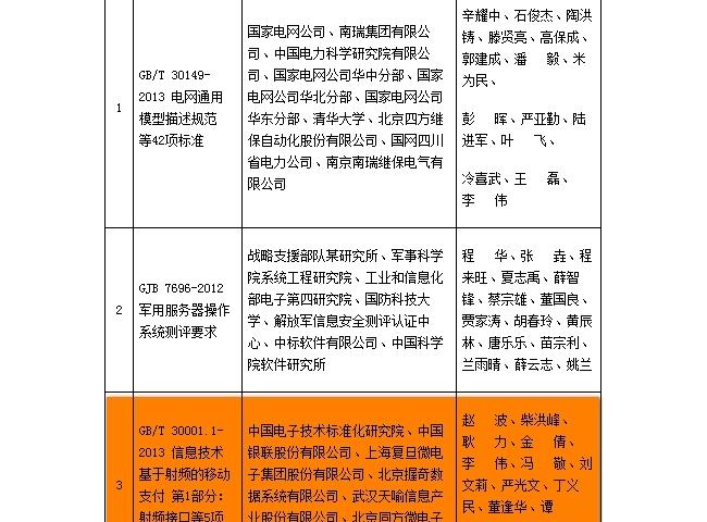 两项支付标准获得国家市场监督局和国标委联合表彰