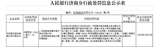 平安银行反洗钱不力被央行处罚53万元