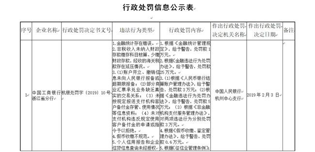 央行严惩银行支付违规 多家银行因违反备付金相关规定被罚
