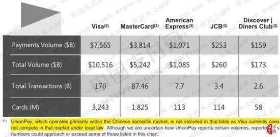 (来源:Visa 2018年报)