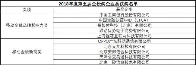 """第五届""""金松奖""""移动金融行业评选活动落下帷幕 颁奖盛典顺利召开"""