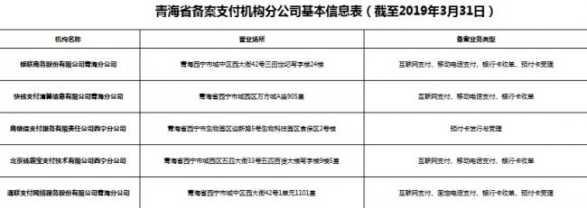 青海只有17家支付公司在展业:仅1家预付卡机构
