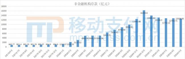央行:5月支付机构备付金达12626.06亿元,4月上升后再次下降