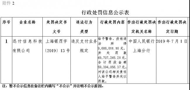 环迅支付获支付机构最大罚单近6000万元:违法所得约1000万元