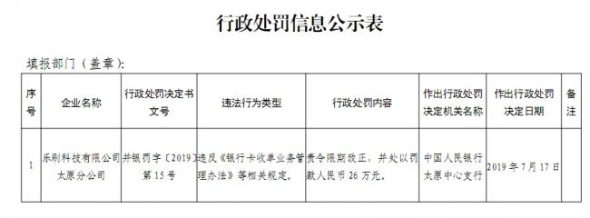 乐刷收单再次违规被罚26万元 三年七张罚单有意在香港上市