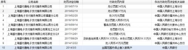 盛付通违反支付业务规定被上海人行罚款34万元 累计被罚11次