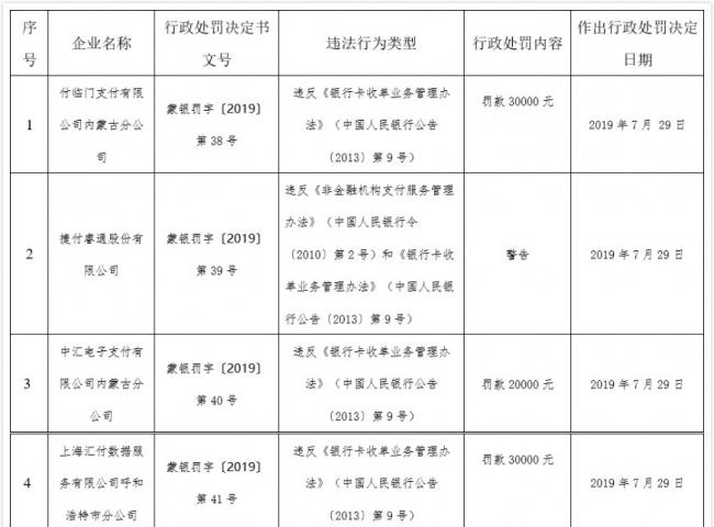 央行连发15张罚单:畅捷支付领头 盛付通富友嘉联等上榜