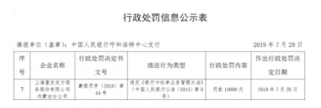 富友支付5年违法遭罚8次 今年第二张央行罚单已经到手