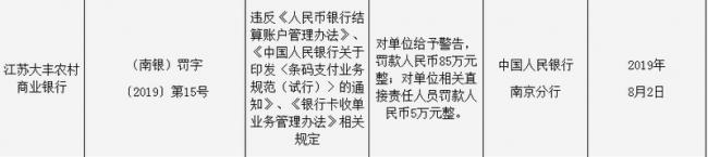 江苏大丰农商行因违反条码支付规范和收单规定被罚款90万元