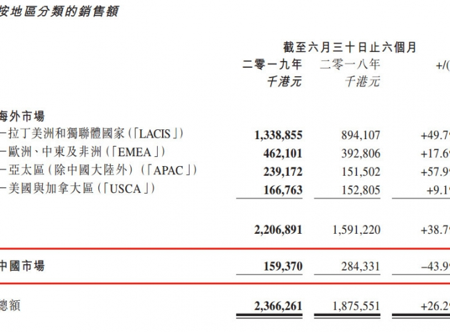 百富发布半年报,中国内地销售额下降43.9%