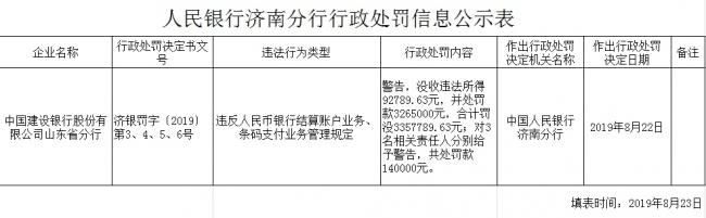 山东建行条码业务违规被罚:违法所得近10万元