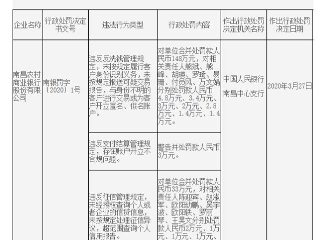 南昌农商行收反洗钱、支付违规罚单 14名责任人同时被罚
