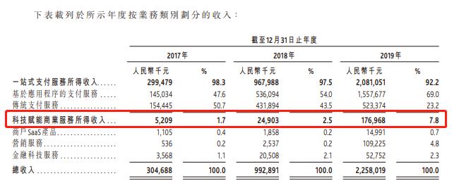 支付服务提供商移卡赴港上市 去年净利润约8466万元