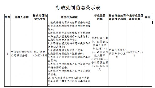 中信银行违规为不同支付机构办理备付金互转和跨行出金被罚