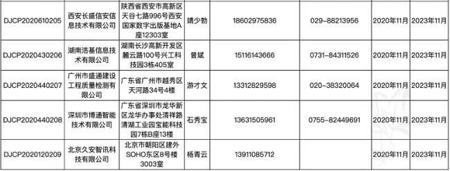 等保测评机构扩容:长盛信安湖南浩基广州盛通深圳博通北京久安